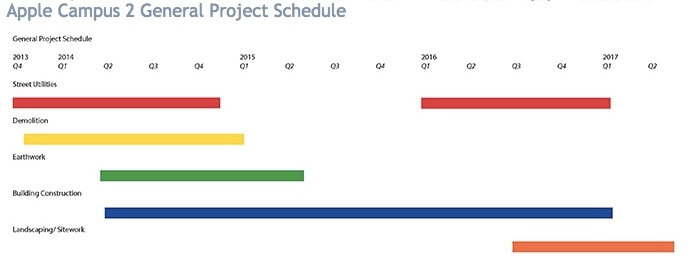 Apple Campus 2 schedule as of November.