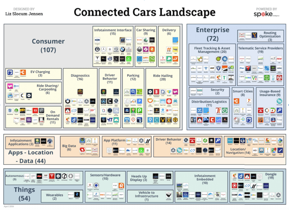 Above: VB Profiles Connected Cars Landscape. (Disclosure: VB Profiles is a cooperative effort between VentureBeat and Spoke Intelligence.)