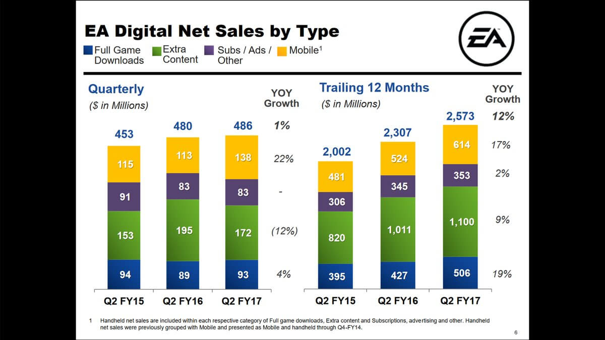 A look at net sales.