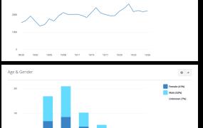 Facebook Messenger bots analytics dashboard