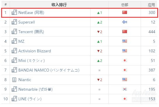 NetEase tops the charts.