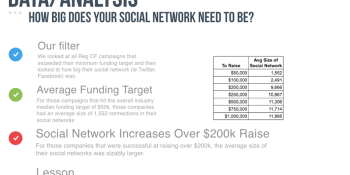 Need to raise $1 million? Start with 10,000 social followers