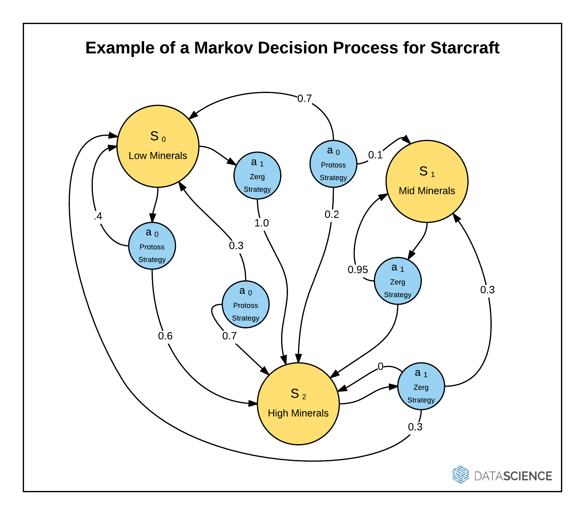 "Reinforcement learning is often achieved using Markov decision processes, or ""MDPs"". An MDP takes a particular state (S) and provides probabilities for moving from state to state for a series of actions (a)."