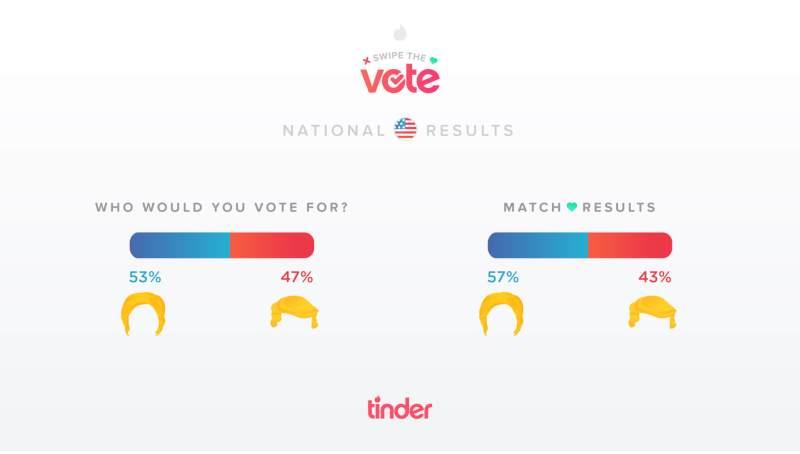 Results: U.S.