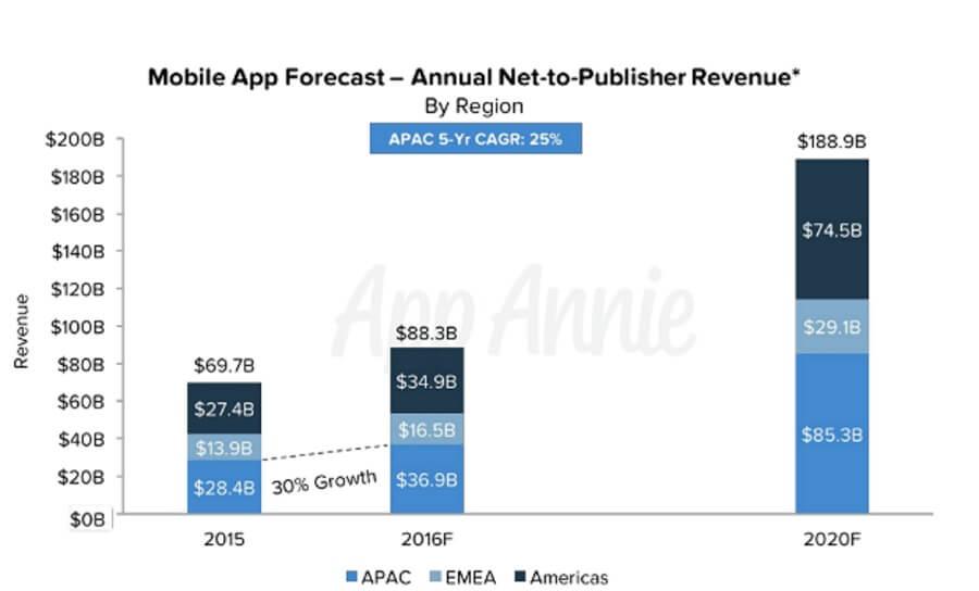 Mobile dating apps market