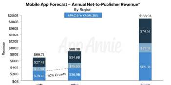 Mobile app market to grow 270% to $189 billion by 2020, with games accounting for 55%