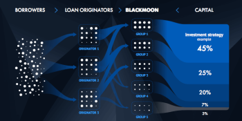 Lending platform Blackmoon raises $2.5 million in new funding