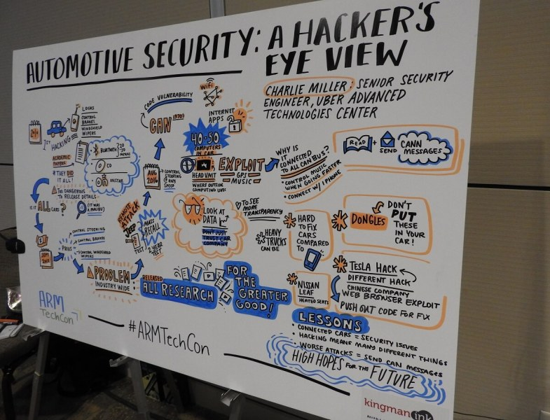 A visual summary of Charlie Miller's car hacking talk.