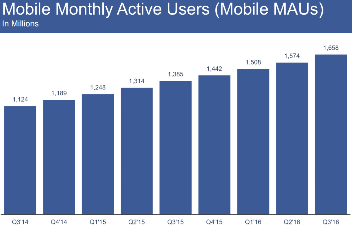 fb_mobile_monthly_q3_2016