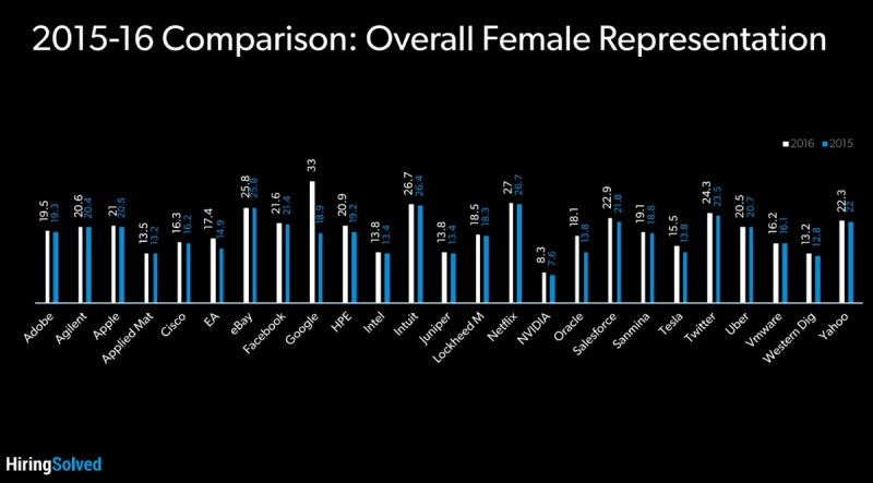 The percentage of women at the top 25 tech companies.