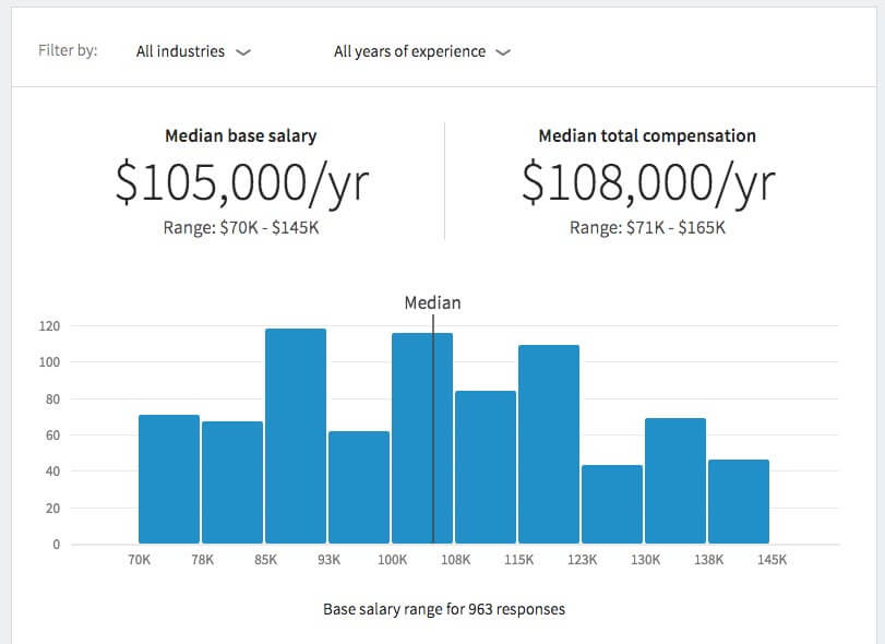 LinkedIn Salary distribution chart