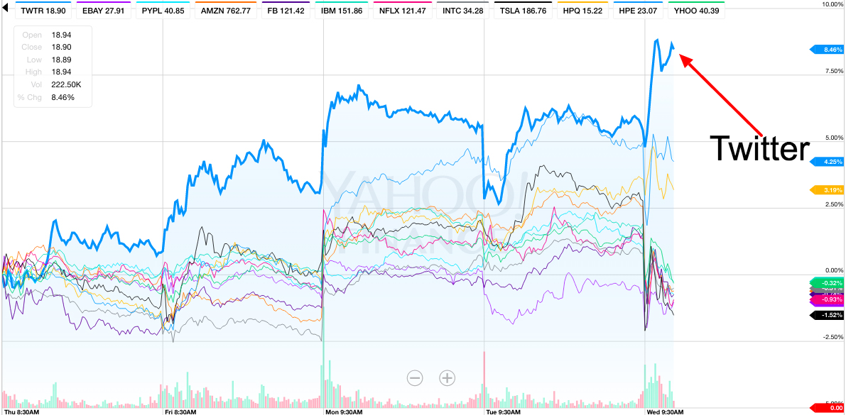Stock comparison chart via Yahoo, at 7:50 a.m. Pacific.
