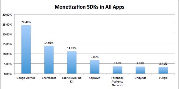 MightySignal SDK monetization