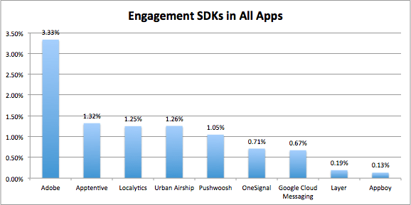 The top engagement SDKs of 2016.