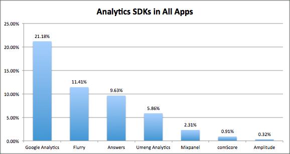 MightySignal Analytics SDK