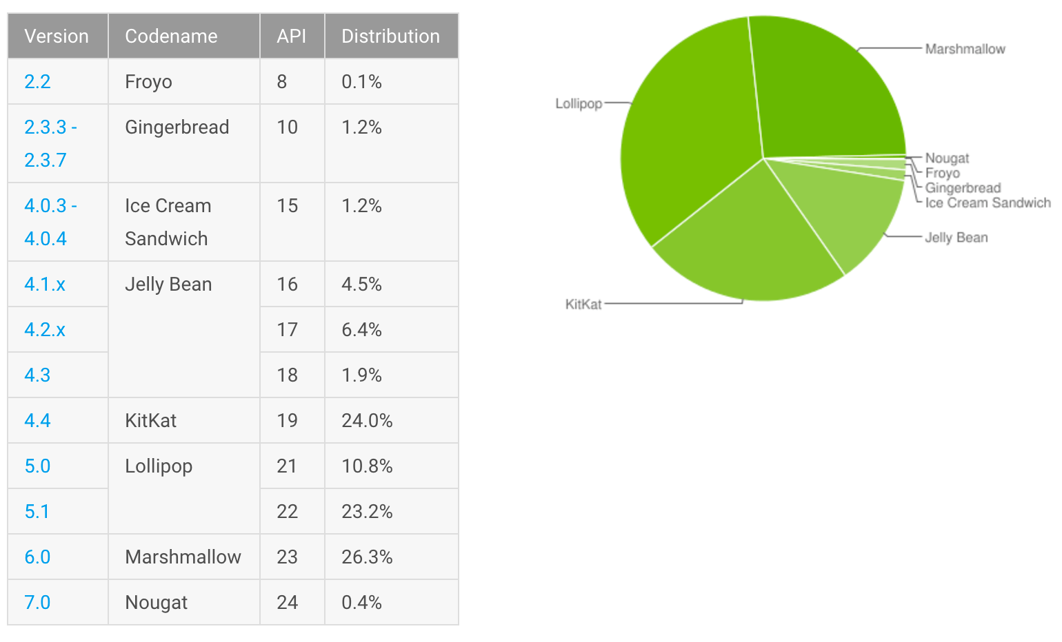 Android adoption as of December 5.