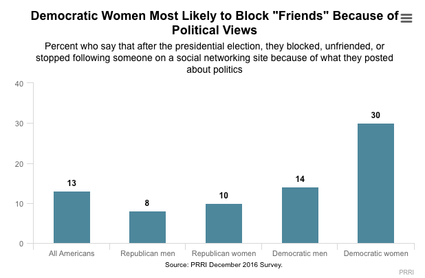 Democrats Are 3 Times More Likely to Unfriend You on Social Media