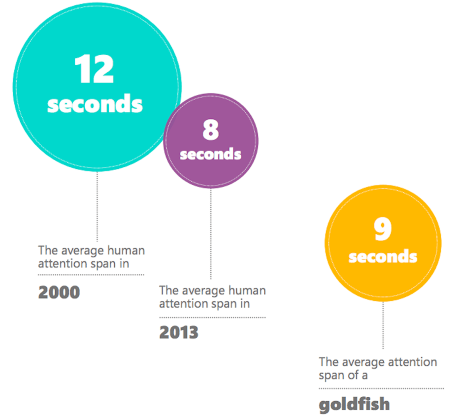 Our 8 second attention span and the future of news media ...