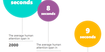 Our 8 second attention span and the future of newsmedia