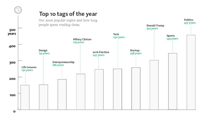 Medium top tags of 2016