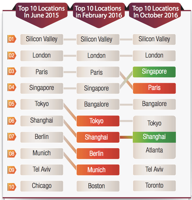 Top 10 locations for innovation centers between 2015 and 2016.