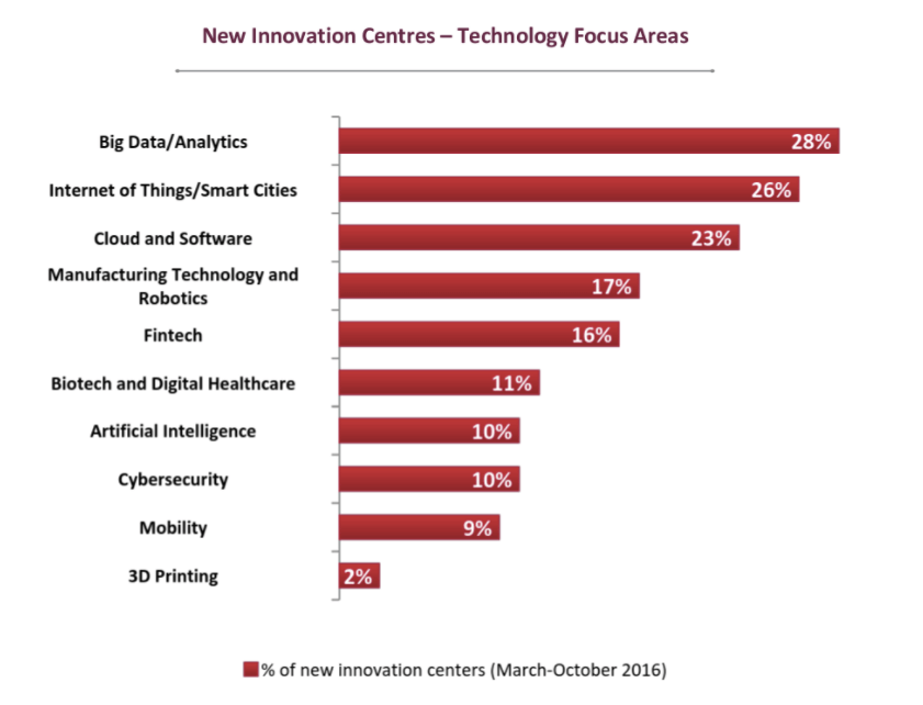 Big data analytics and internet of things dominate as key focus areas of major innovation centers.