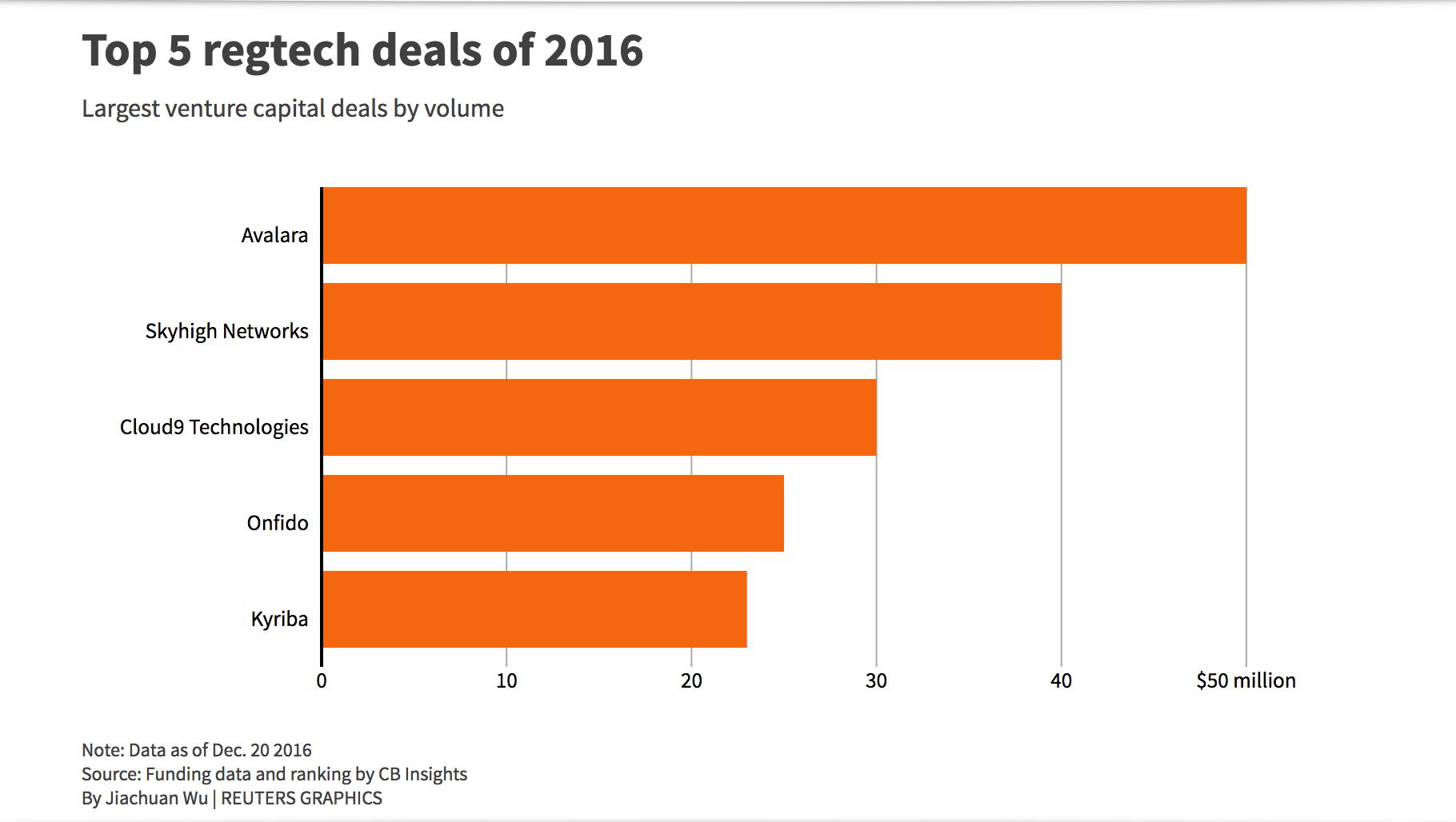 Top 5 regtech deals 2016