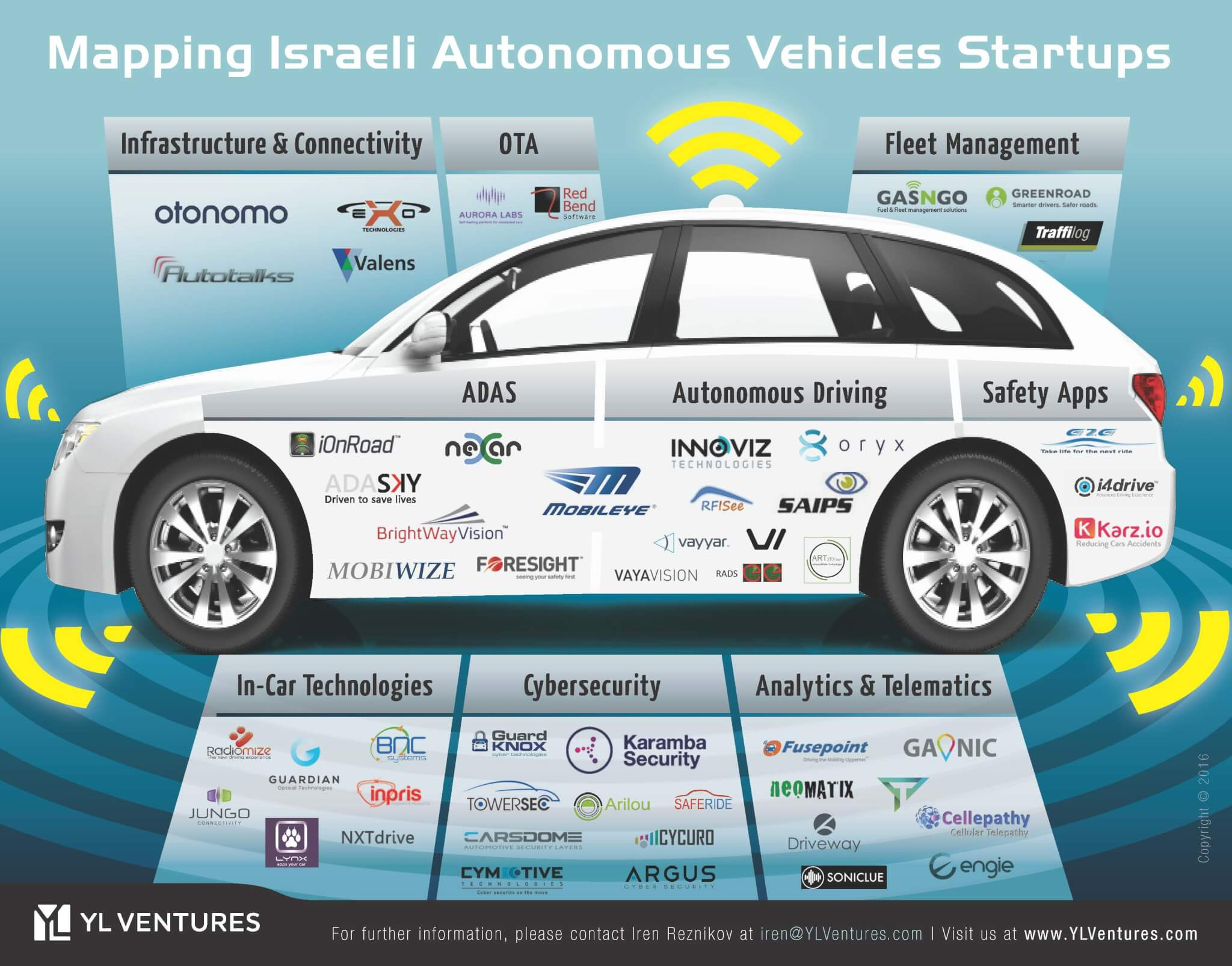 Recommendations Self Driving Car