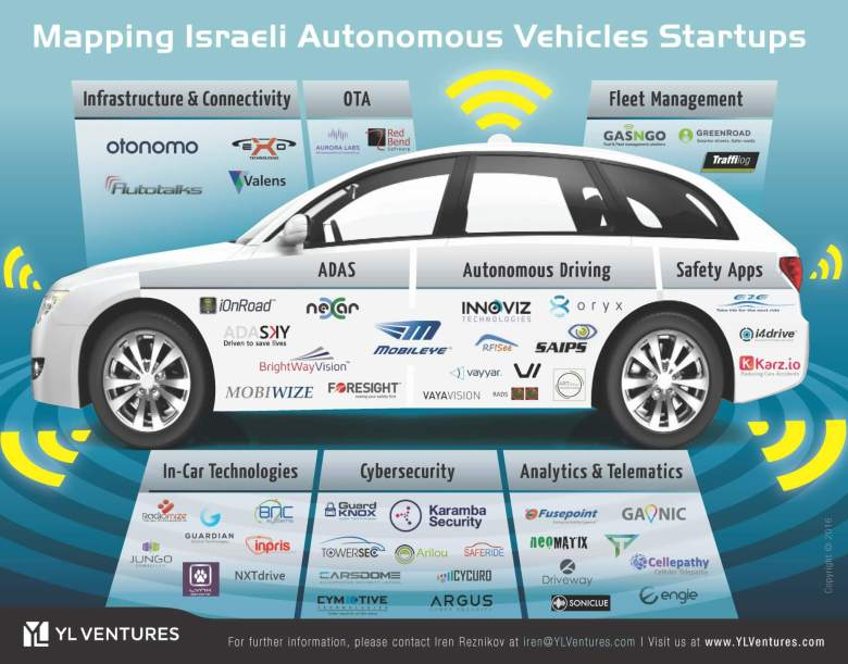 Israeli Startups Deliver Much Needed Tech For Self Driving