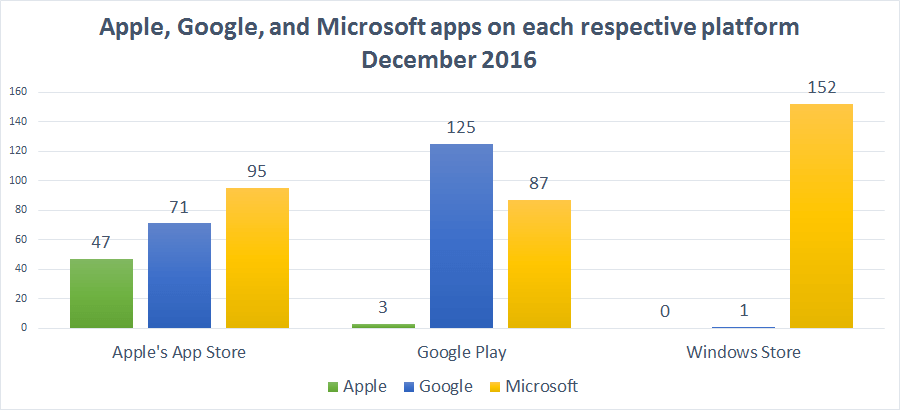 apple_google_microsoft_apps_2016