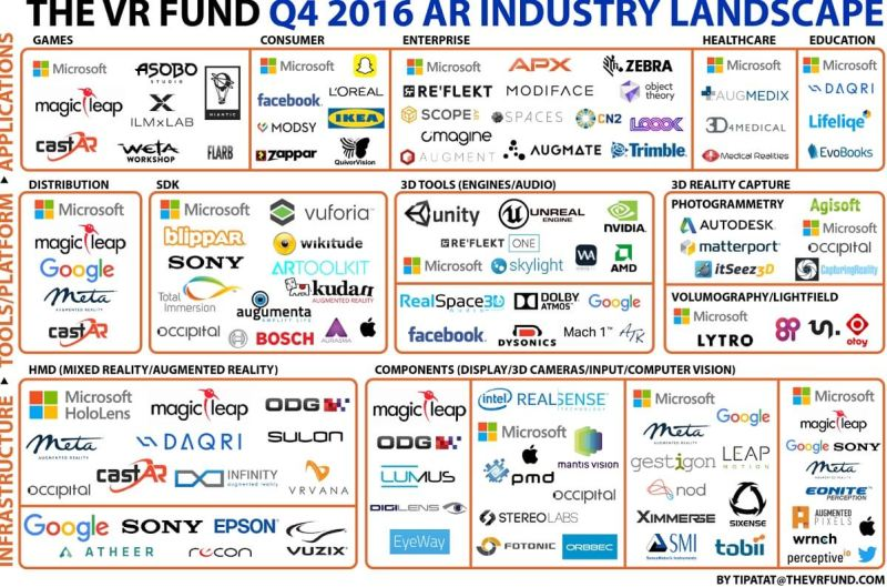 VR Fund's AR industry landscape.