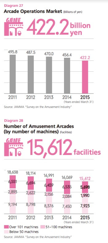 Japan's arcade business, as measured by its manufacturer's association.