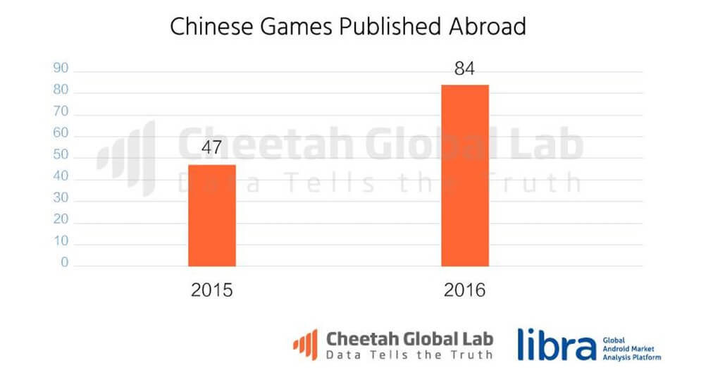 Chinese publishers had 84 games in the top 1,000 mobile games.