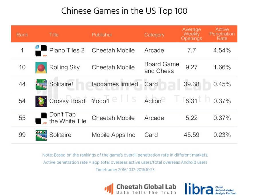 Chinese games in the U.S. top 100.
