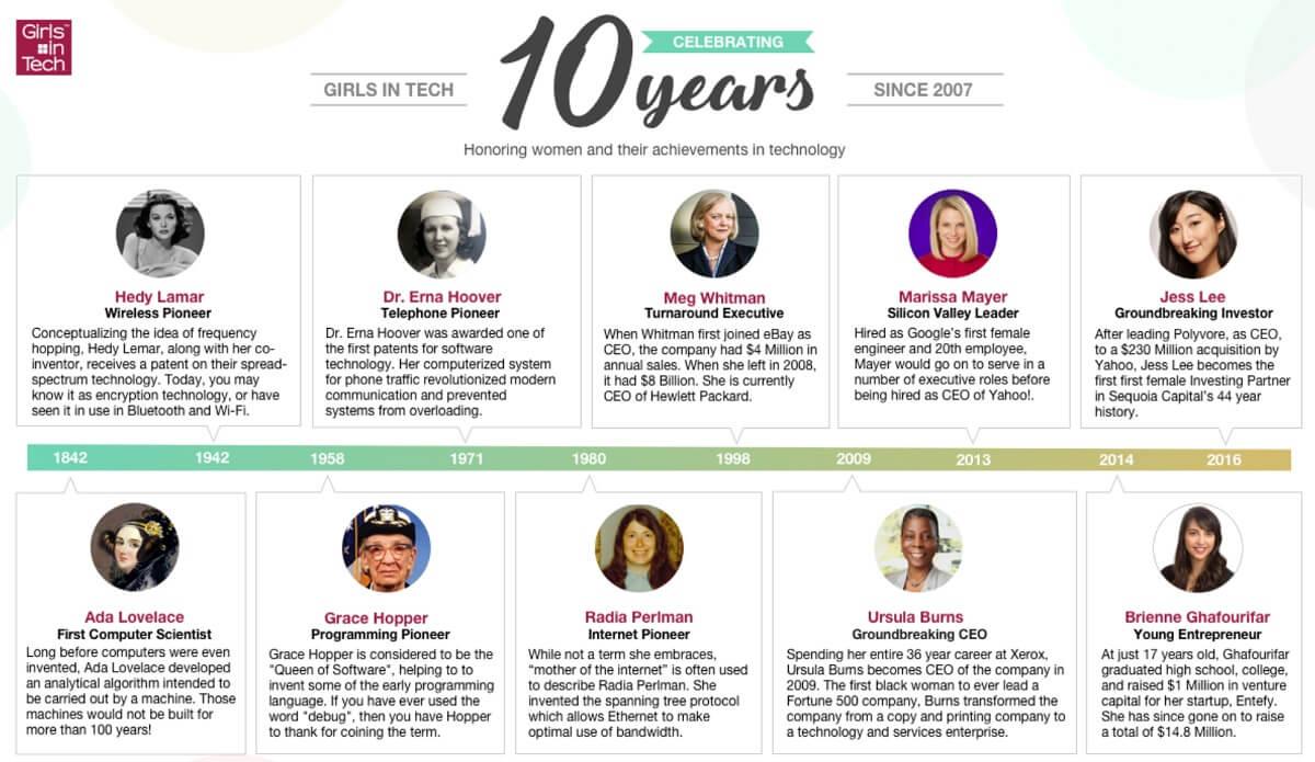 Girls in Tech's history of women in tech.