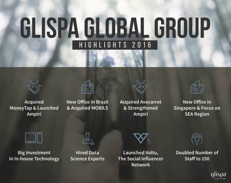 Glispa's year-end results for 2016.