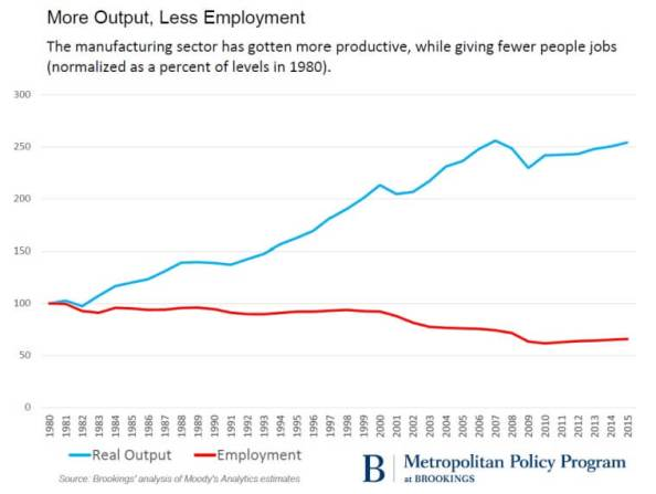 output-and-employment