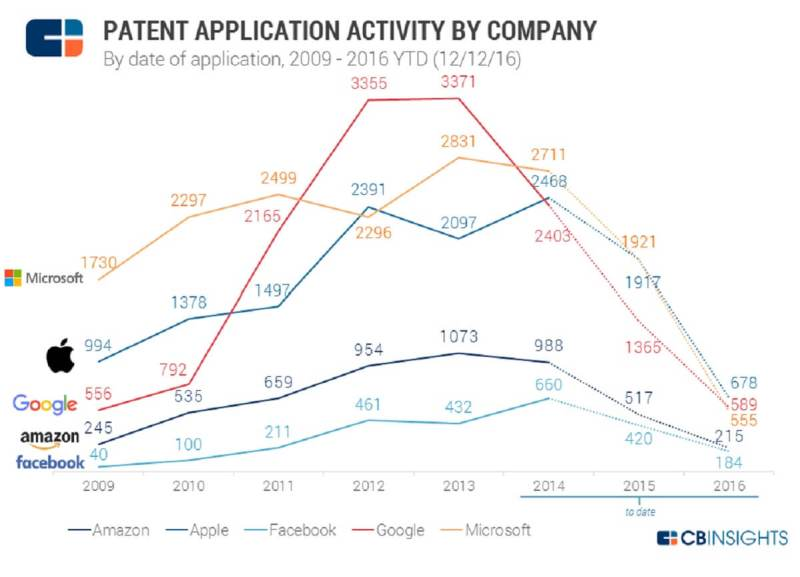 CB Insights tracks the patent activity of the biggest tech companies.