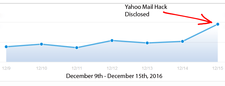 ProtonMail Spike
