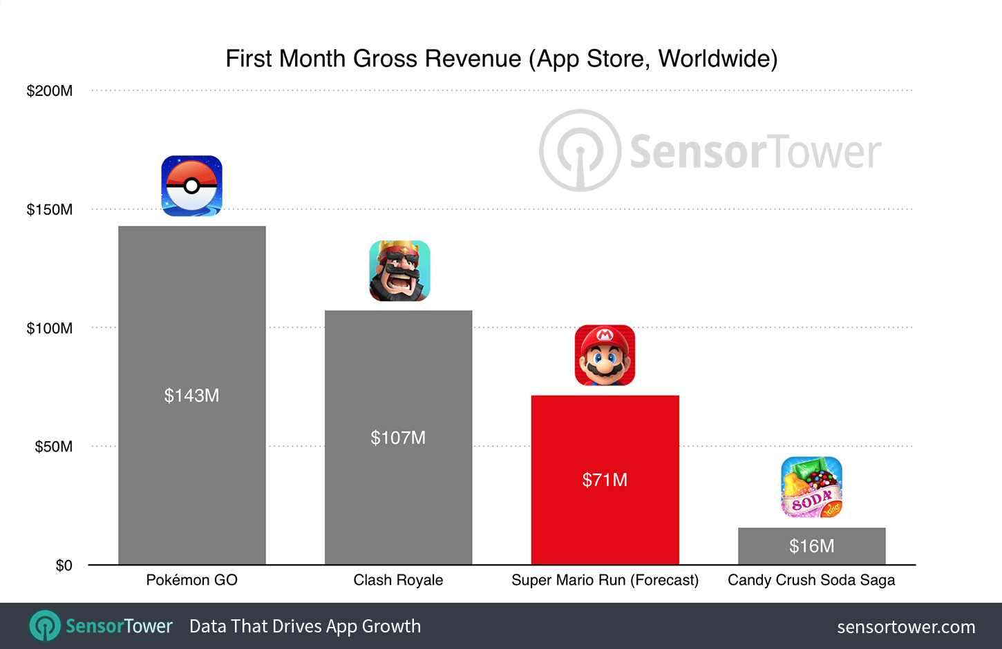 Super Mario Run will likely not much Clash Royale or Pokémon Go's money-making power.