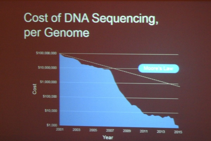 The cost of DNA sequencing has fallen dramatically.
