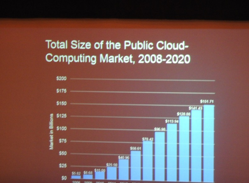 The growth of the public cloud.