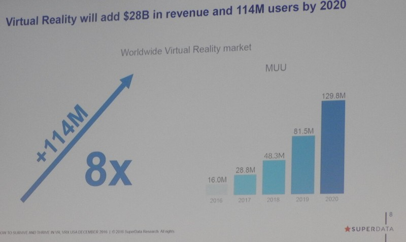 SuperData's forecast for VR.