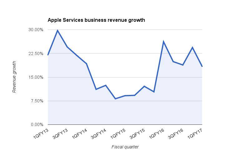 Apple Services revenue growth going back to 2013.