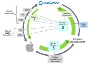 Apple versus Qualcomm lawsuit