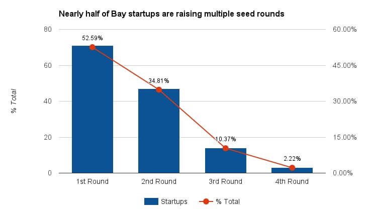 bay-area-multiple-seed-rounds
