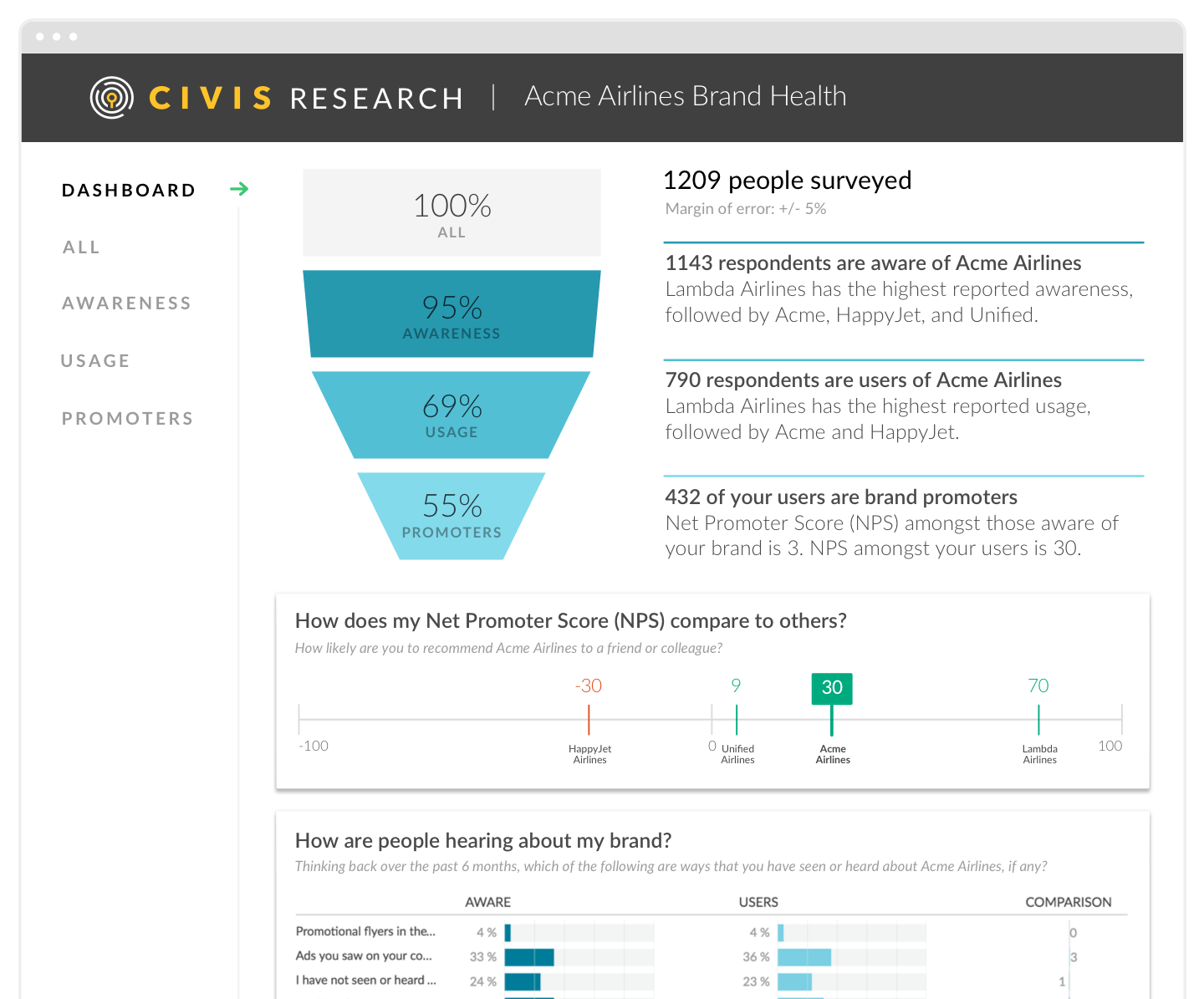 Results from a survey created through Civis Research.