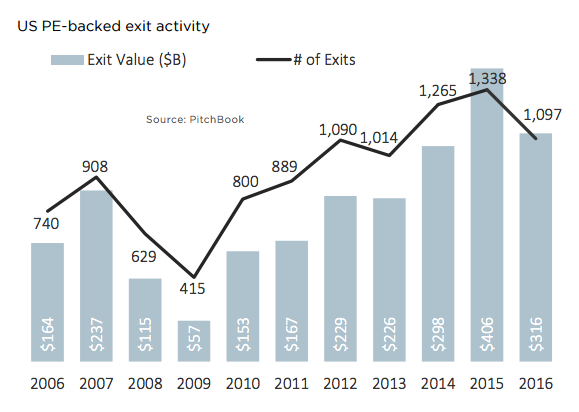 U.S. PE-backed exit activity