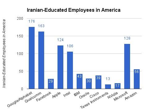 Iranian employees