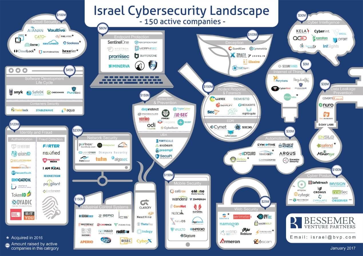 Israel cybersecurity landscape